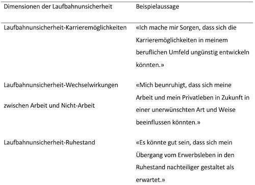Tabelle 2. Beispielsaussagen dreier Laufbahnunsicherheitsdimensionen der MU-CI-S nach Spurk et al. (2017).